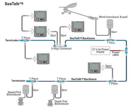 Typical SeaTalk NG network